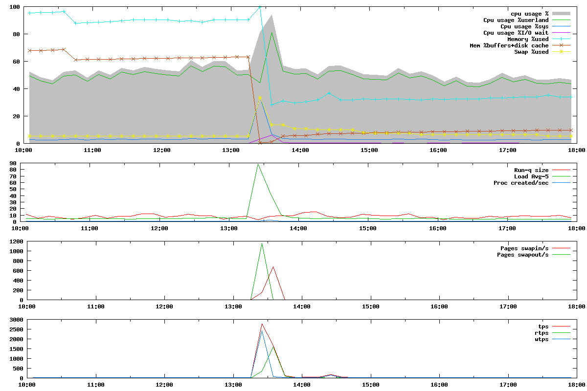 Visualize sar reports with awk and gnuplot « networked