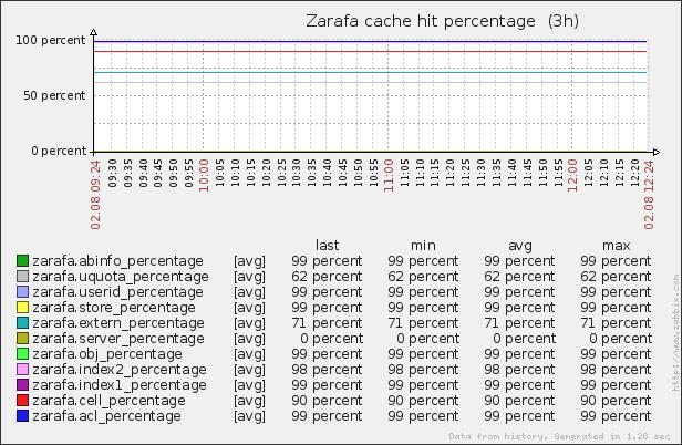 Zabbix Update Template